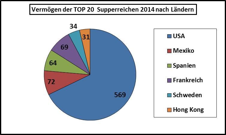 2014-Top20-reichste-Menschen-der-Welt-Vermögen-nach-Ländern