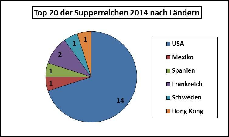2014-Top20-reichste-Menschen-der-Welt-nach-Ländern