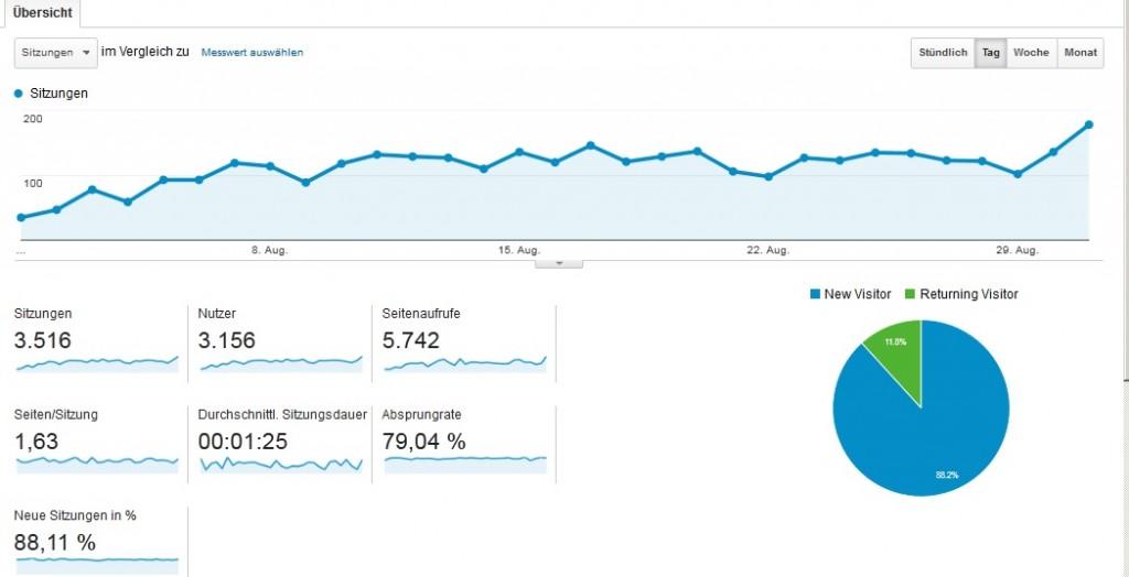 Blogeinnahmen-August-2014