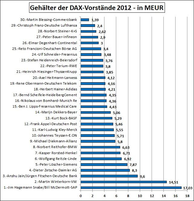 Gehaelter-Dax-Vorstand-2012