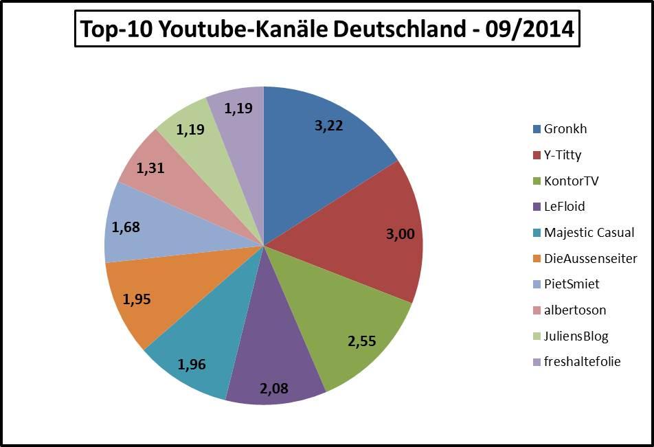 Top-10-Youtube-Kanaele-2014