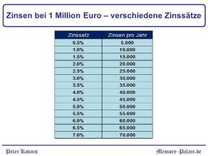 Zinsen 1 Million Euro