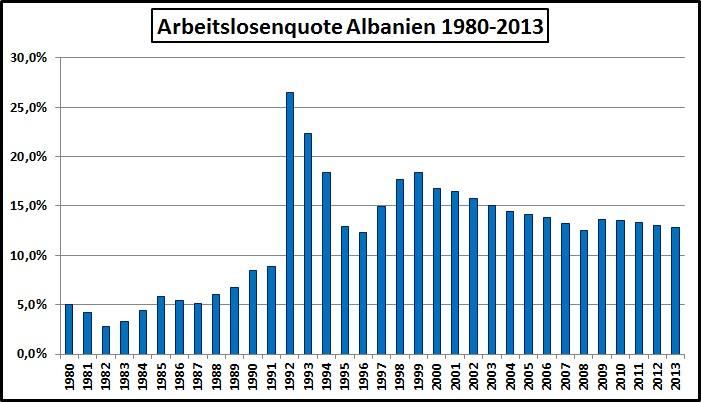 Arbeitslosigkeit Albanien-1980-2013