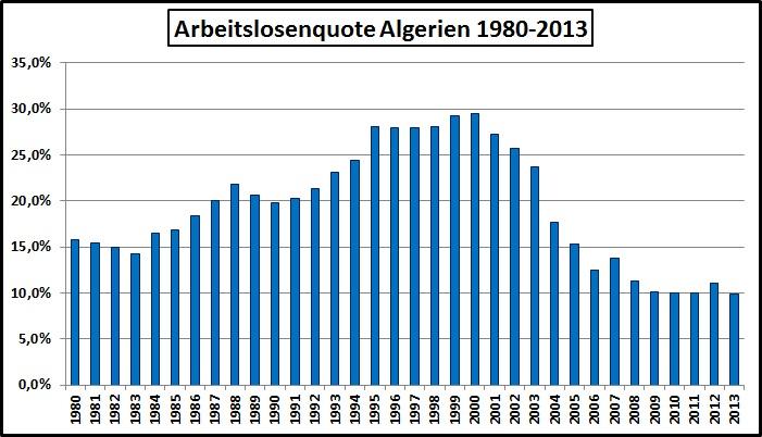 Arbeitslosigkeit Algerien-1980-2013