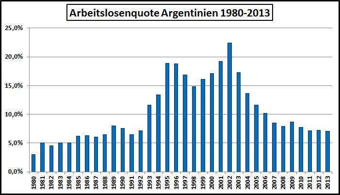 Arbeitslosigkeit Argentinien-1980-2013