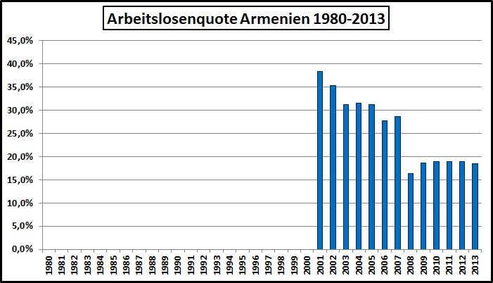 Arbeitslosigkeit Armenien-1980-2013
