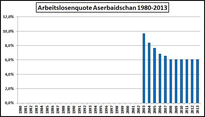 Arbeitslosigkeit Aserbaidschan-1980-2013