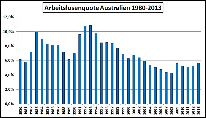 Arbeitslosigkeit Australien 1980-2013