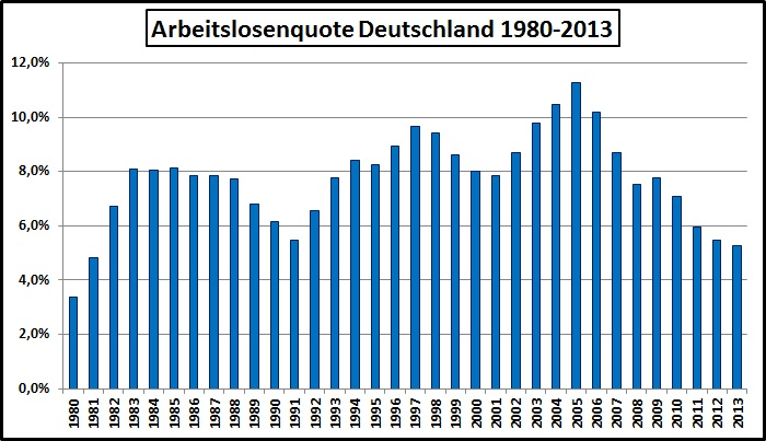 Arbeitslosigkeit Deutschland-1980-2013