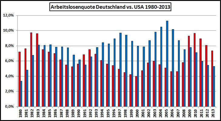 Arbeitslosigkeit Deutschland-Vergleich-USA-1980-2013