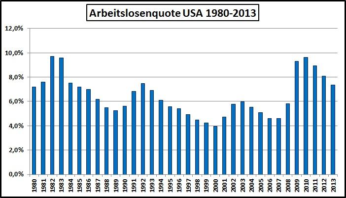 Arbeitslosigkeit USA-1980-2013