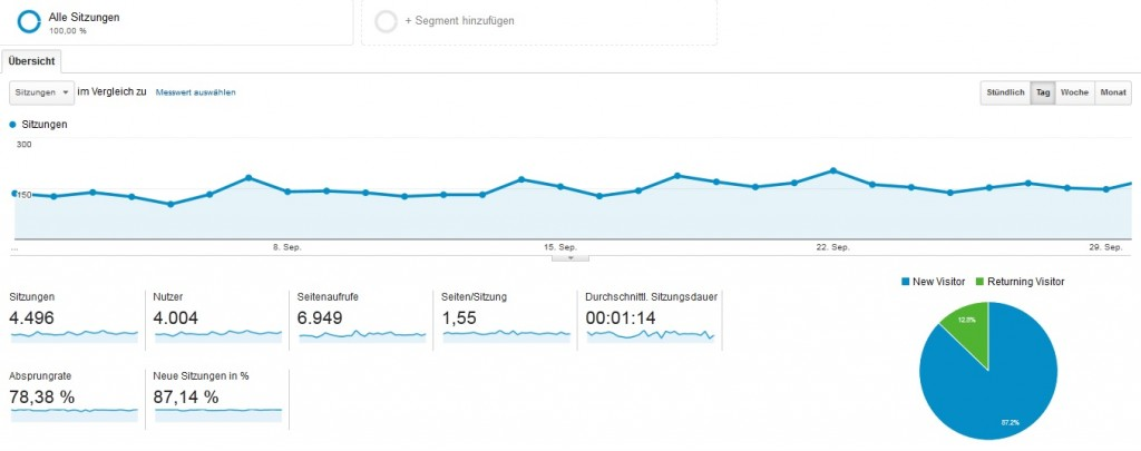 Blogeinnahmen-September-2014