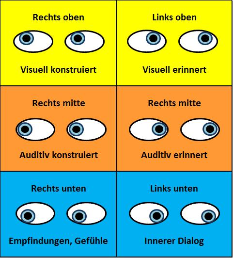 NLP-Augenbewegungen-Lügen-erkennen