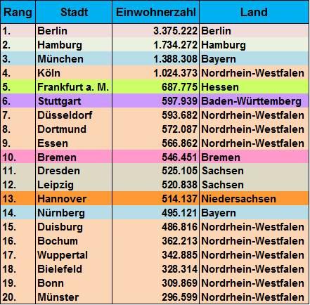 Größte Städte Deutschlands Liste