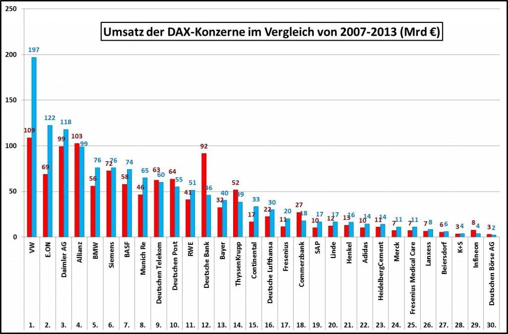 Umsatz-DAX-30-Konzerne-Vergleich-von-2007-2013