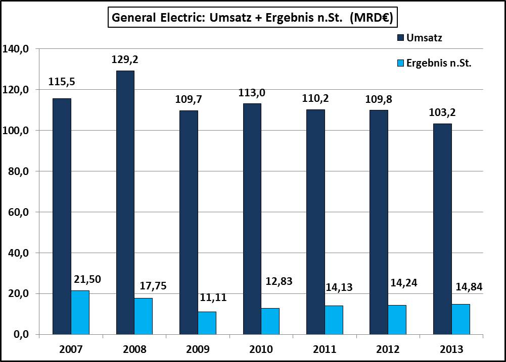 Umsatz-Gewinn-General-Electric-2007-2013