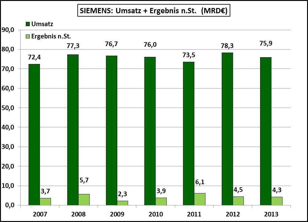 Umsatz-Gewinn-Siemens-2007-2013