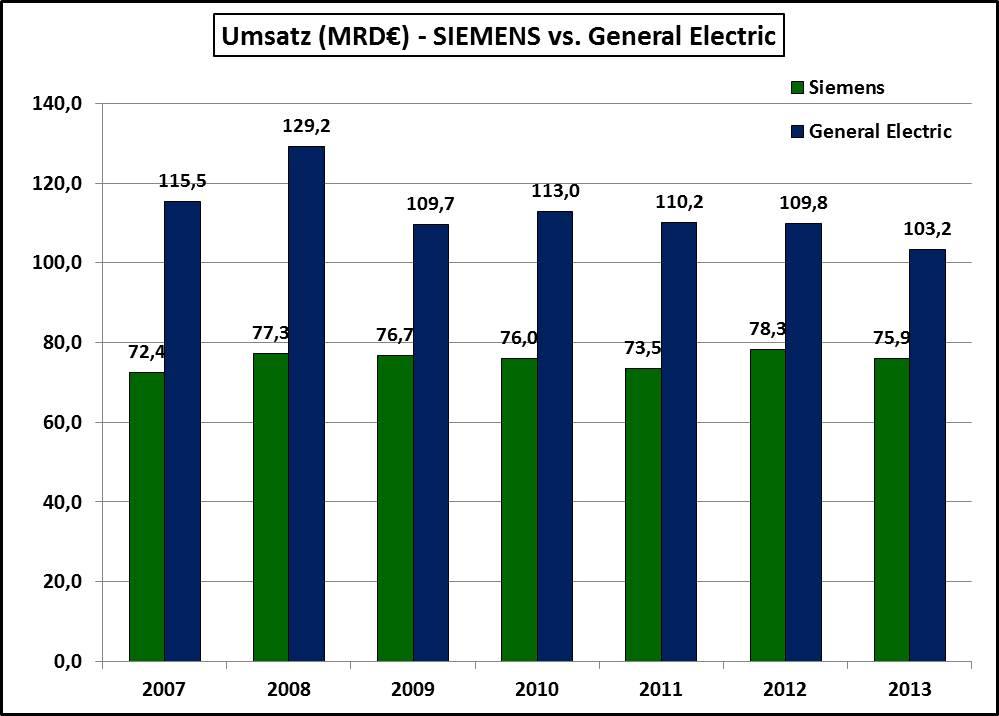 Umsatz-Siemens-GE-2007-2013
