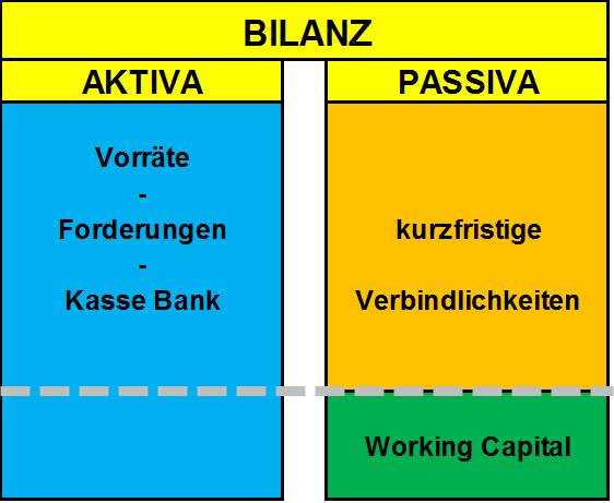 leicht-positives-Working-Capital