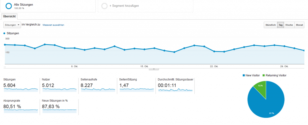 Besucherzahlen-Oktober-2014