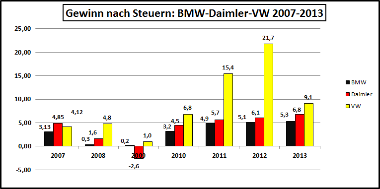 Gewinn-BMW-Daimler-VW-2007-2013