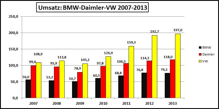 Umsatz-BMW-Daimler-VW-2007-2013