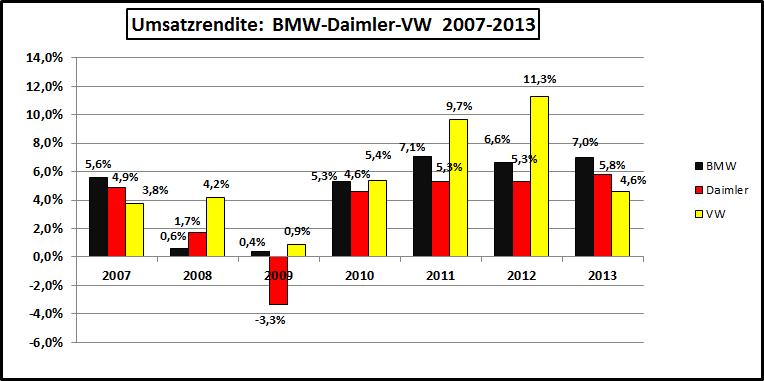 Umsatzrendite-BMW-Daimler-VW-2007-2013