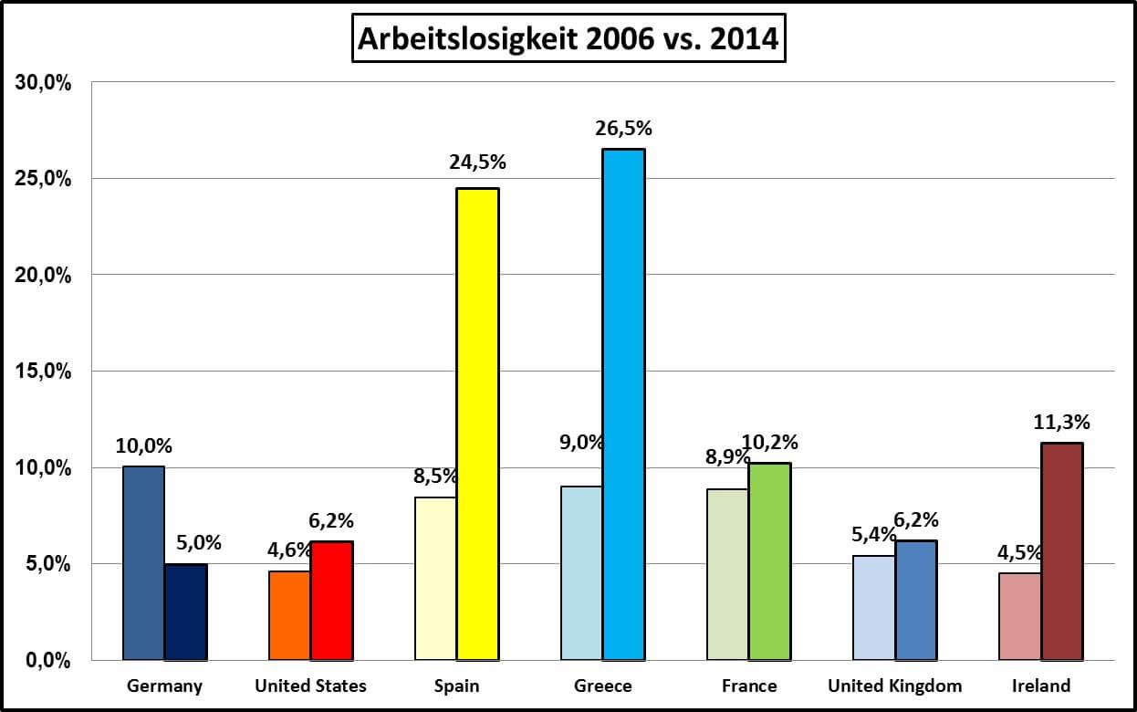 Arbeitslosigkeit-2006-2014