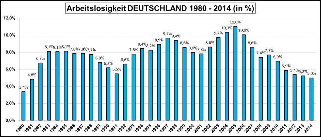 Arbeitslosigkeit-Deutschland von 1980 bis2014