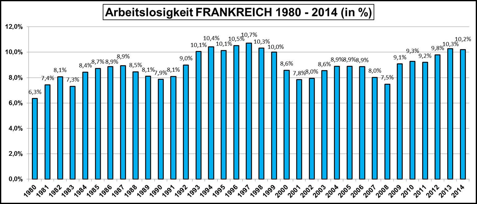 Arbeitslosigkeit-Frankreich-1980-2014
