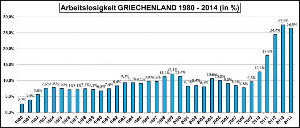 Arbeitslosigkeit-Griechenland-1980-2014