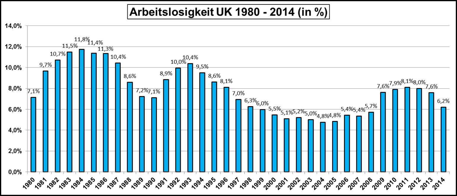Arbeitslosigkeit-UK-1980-2014
