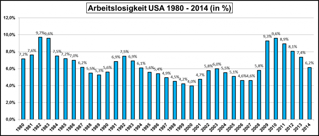 Arbeitslosigkeit-USA-1980-2014