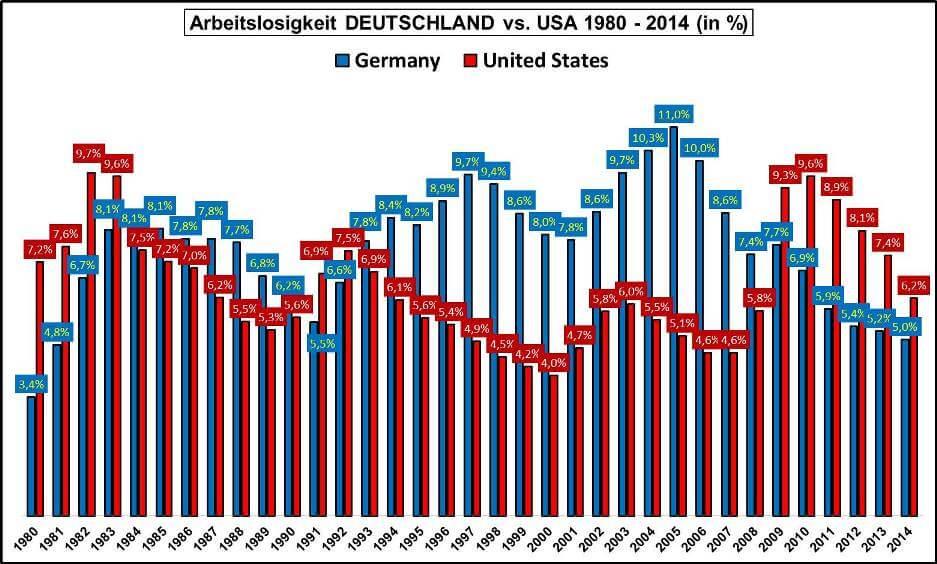 Arbeitslosenquote Deutschland vs. USA 1980-2014