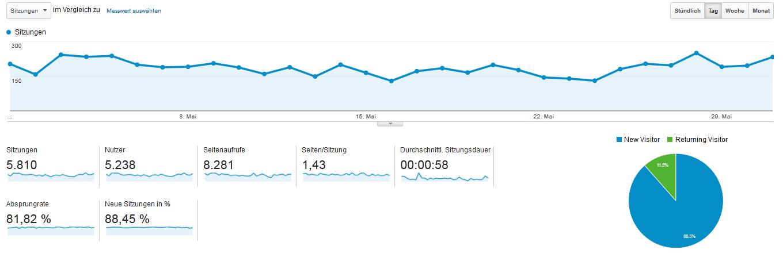 Blogeinnahmen Mai 2015