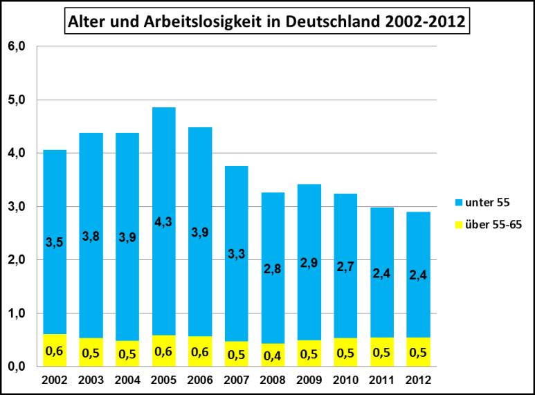 Alter und Arbeitslosigkeit