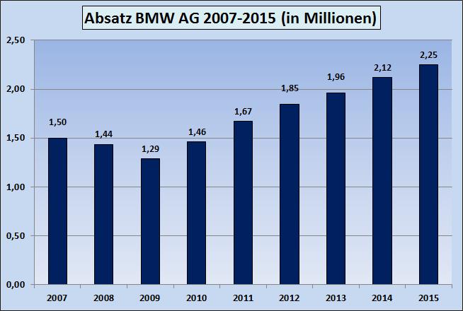 Absatz-BMW-2007-2008-2009-2010-2011-2012-2013-2014-2015