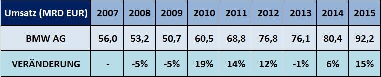 Umsatz-BMW-2007-2008-2009-2010-2011-2012-2013-2014-2015