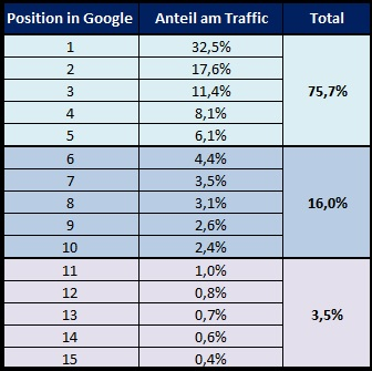Aufteilung Traffic Google Suche