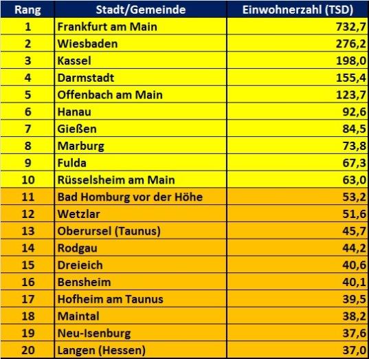 Die 20 größten Städte in Hessen Liste