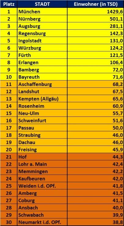 Größten Städte Bayern