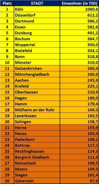 Größten Städte Nordrhein Westfalen