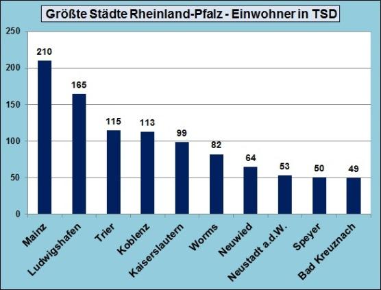 Größten Städte Rheinland-Pfalz Top 10