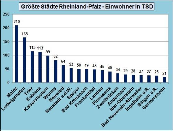 Größten Städte Rheinland-Pfalz Top 20