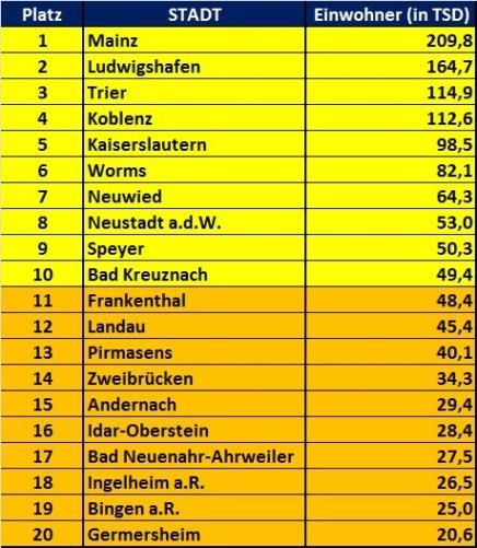 Größten Städte Rheinland-Pfalz