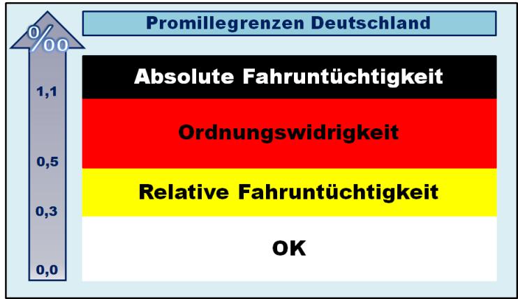 Promillegrenzen Deutschland Übersicht