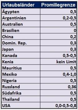 Promillegrenzen USA und Urlaubsländer