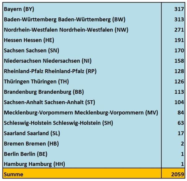 Wie viele Städte hat Deutschland